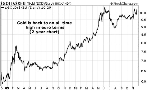 Gold is back to an all-time high in euro terms